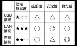 プリンタ設定の比較表