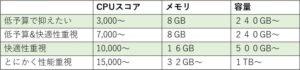 【用途別】パソコンのスペック目安